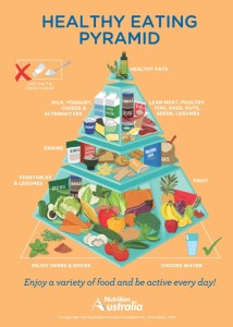 Post image for New Healthy Eating Pyramid